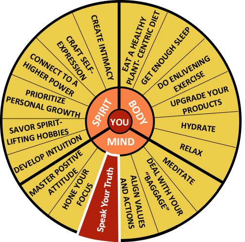 The Well-Being Wheel Graphic Spoke 10: Speak Your Truth