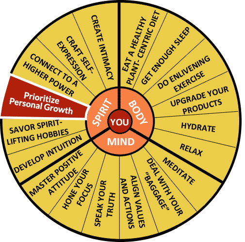 The Well-Being Wheel Graphic Spoke 15: Prioritize Personal Growth: Enlightening Expansion