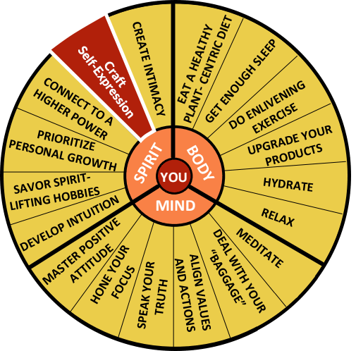 The Well-Being Wheel Graphic Spoke 17: Craft Self-Expression