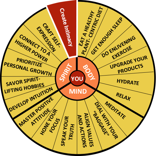 The Well-Being Wheel Graphic Spoke 18: Create Intimacy